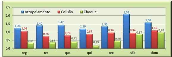 Acidentes fatais por tipo e por dia da semana (média diária no ano) – Relatório CET 2014