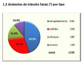 CET relatorioanualacidentesfatais2014 - grafico 1.2