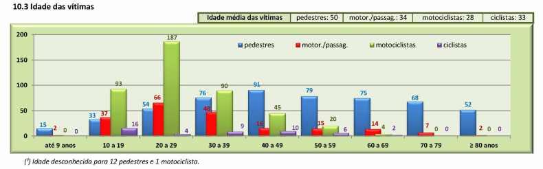 CET relatorioanualacidentesfatais2014 - grafico 10.3