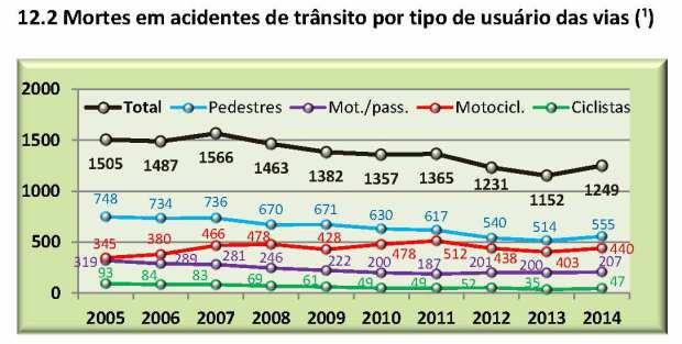 CET relatorioanualacidentesfatais2014 - grafico 12.2