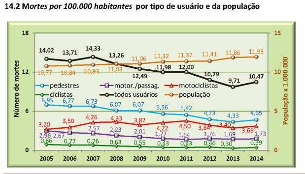 CET relatorioanualacidentesfatais2014 - grafico 14.2