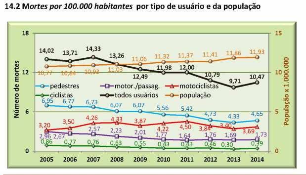 CET relatorioanualacidentesfatais2014 - grafico 14.2