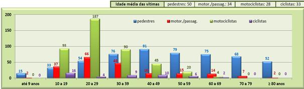 Idade das vítimas por tipo de acidente fatal – Relatório CET – 2014