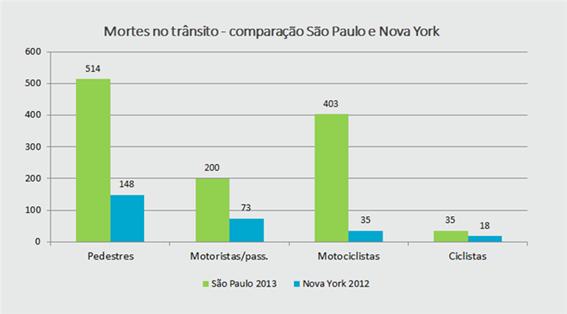 Mortes no Trânsito. Comparação São Paulo x Nova York. Créditos: Ricky Ribeiro / Capima – Site Mobilize.org