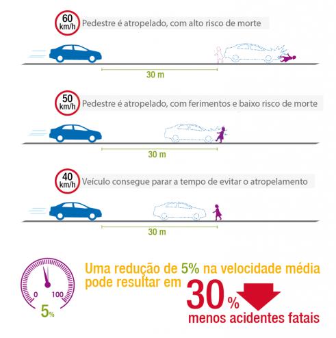 Pequenas reduções de velocidade diminuem de forma significativa as mortes no trânsito. Gráfico- WRI Brasil - EMBARQ Brasil Impactos da Redução dos Limites de Velocidade em Áreas Urbanas