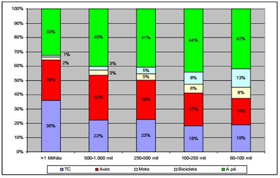 Perfil de Mobilidade das cidades brasileiras de acordo com seu tamanho por número de habitantes  onde a as viagens a pé nas cidades com mais de 1 milhão de habitantes respondem por aproximadamente 33% de todas as viagens diárias – ANTP – 2012