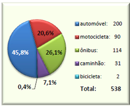 Tipo de veículo envolvido nos atropelamentos e frota de veículos registrados pelo DETRAN X1000 – Relatório CET 2014