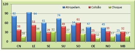Tipologia dos acidentes fatais em distribuição regional correspondente às áreas operacionais da CET – Relatório CET 2014