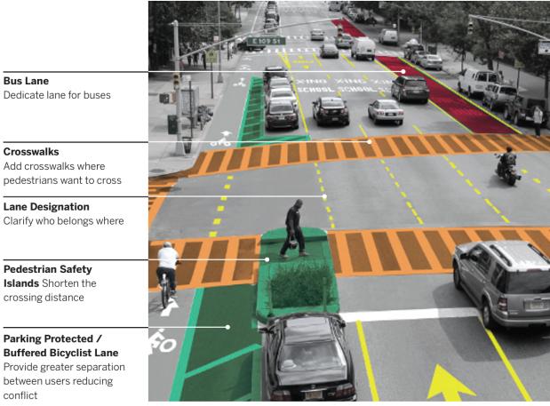 Vision Zero Nova York – premissas para redesenho de cruzamentos
