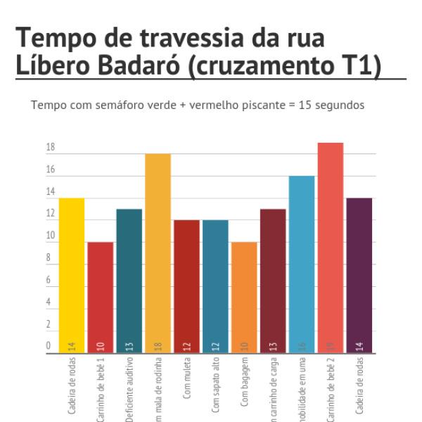 Gráfico: Outra Cidade. Fonte: Cidadeapé