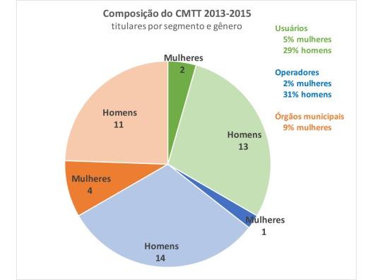 Composição do CMTT 2013-2015